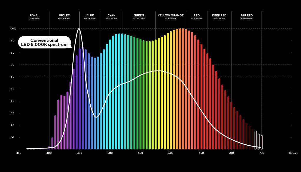 Espectro Solar 5K