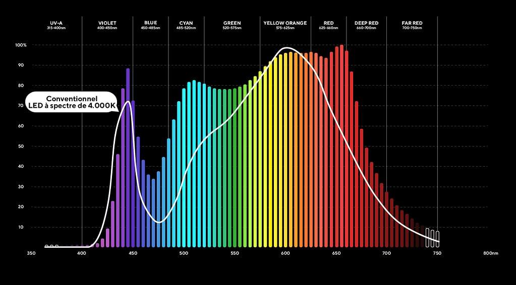 Spectre Solaire 4000K
