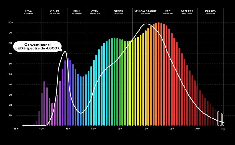 Spectre Solaire 4K