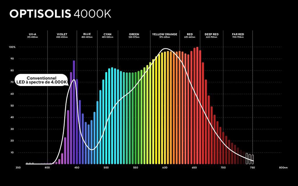 Spectre du Soleil 4K