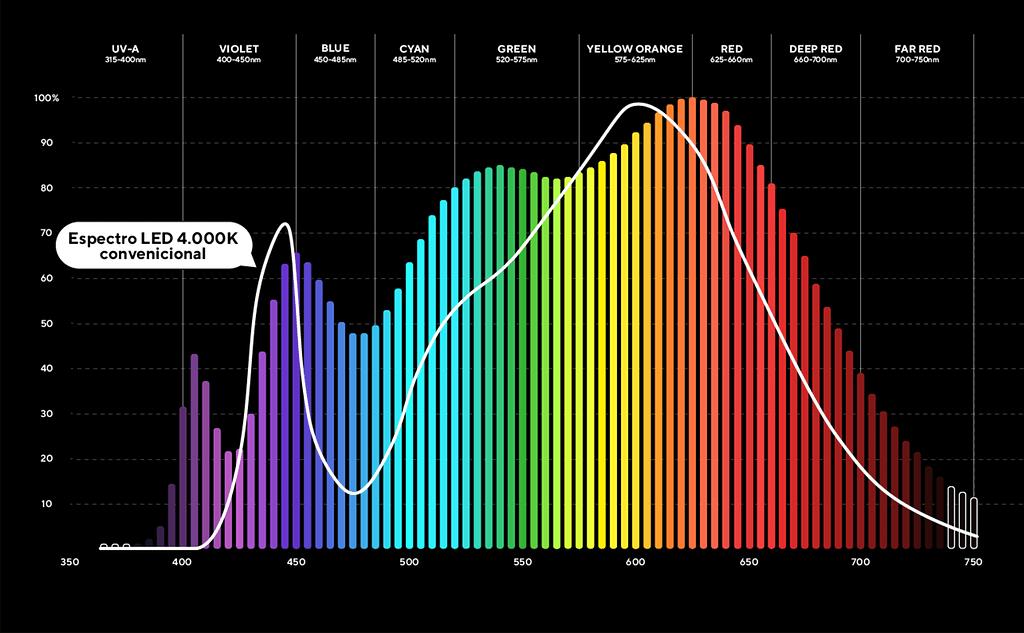 Espectro Solar 4K